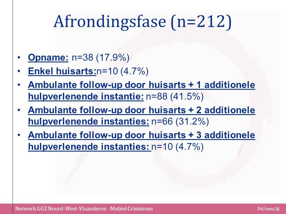 Afrondingsfase (n=212) Opname: n=38 (17.9%) Enkel huisarts:n=10 (4.7%)