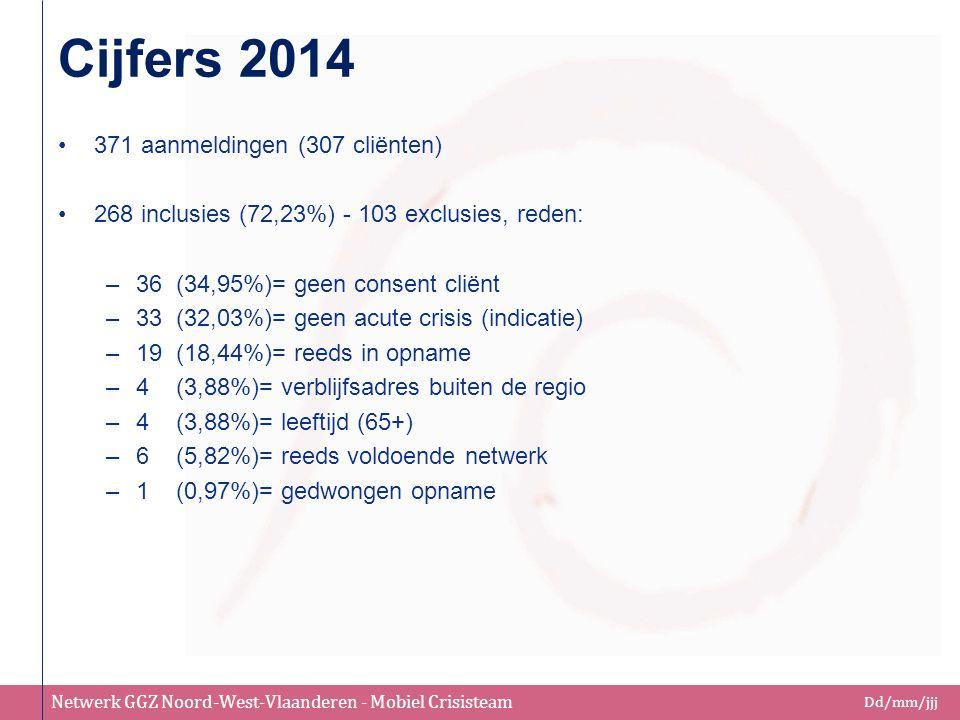 Cijfers 2014 371 aanmeldingen (307 cliënten)