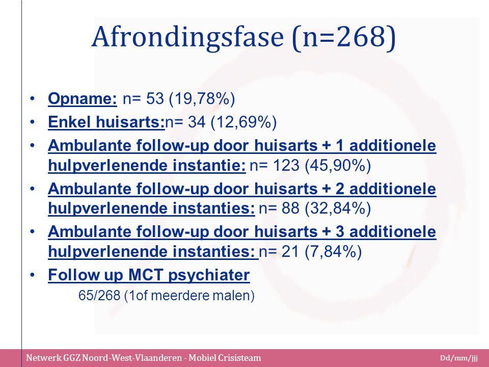 Afrondingsfase (n=268) Opname: n= 53 (19,78%)