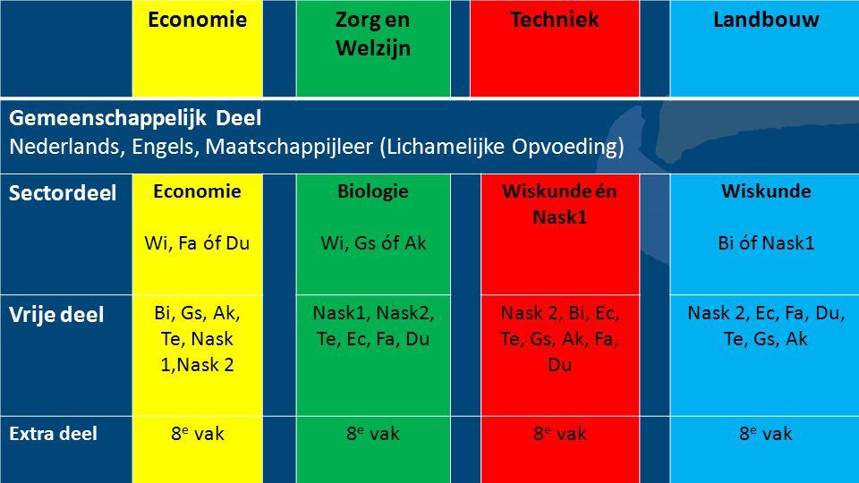 Economie Zorg en Welzijn Techniek Landbouw