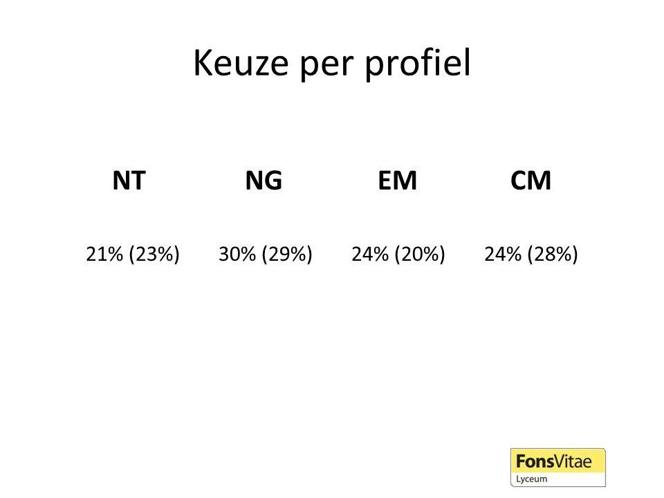 NT NG EM CM 21% (23%) 30% (29%) 24% (20%) 24% (28%)
