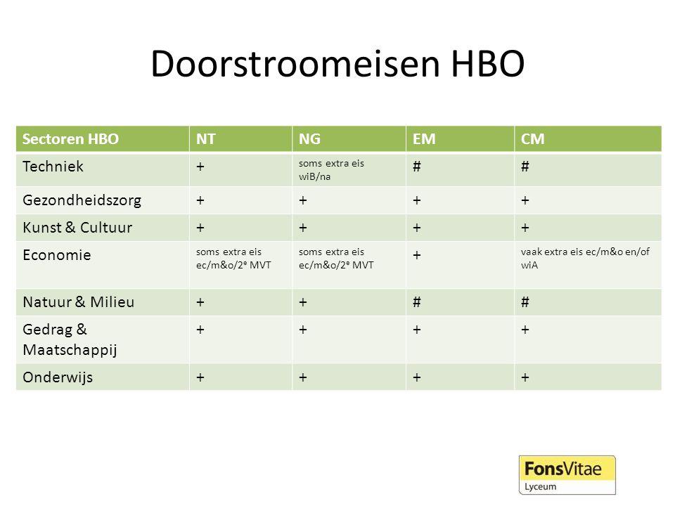 Doorstroomeisen HBO Sectoren HBO NT NG EM CM Techniek + #