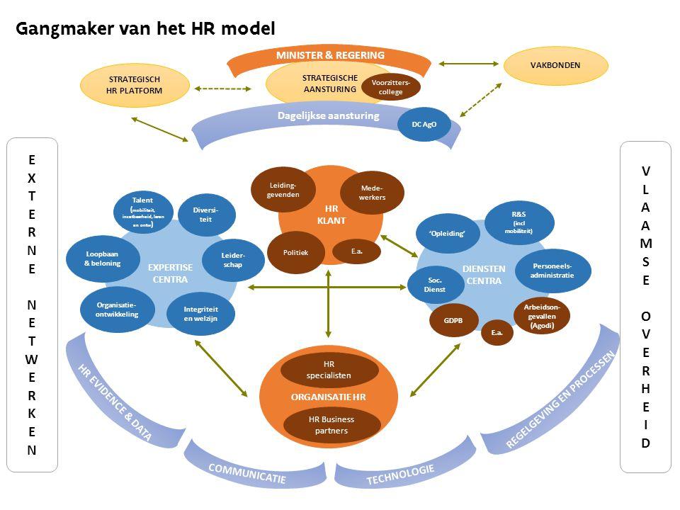 Gangmaker van het HR model