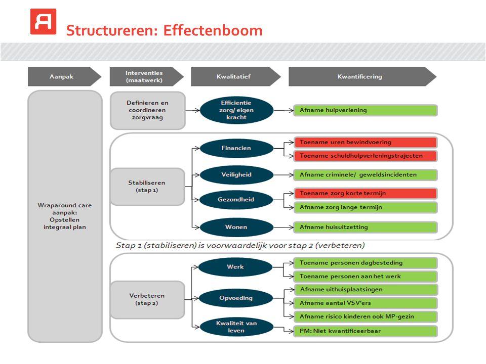 Structureren: Effectenboom