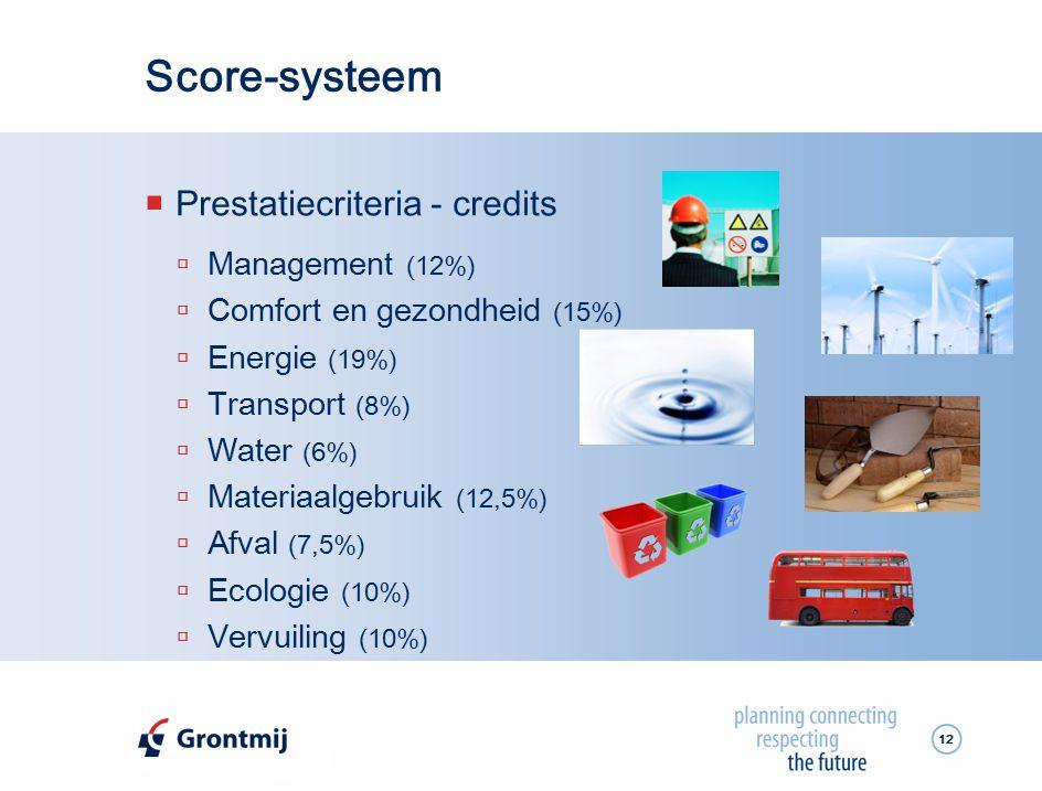 Score-systeem Prestatiecriteria - credits Management (12%)