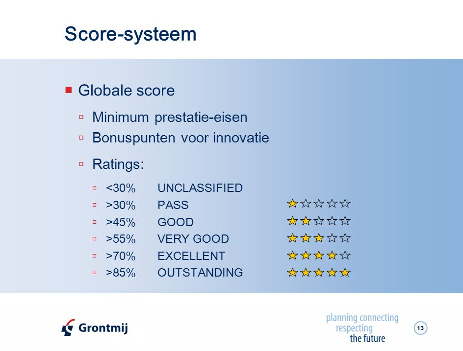 Score-systeem Globale score Minimum prestatie-eisen