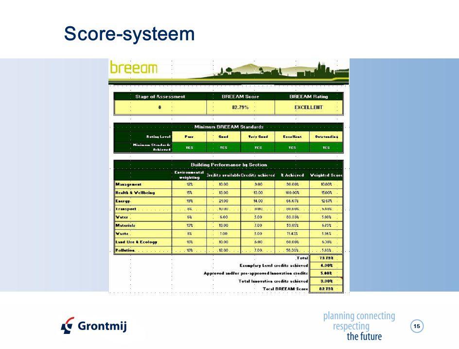 Score-systeem