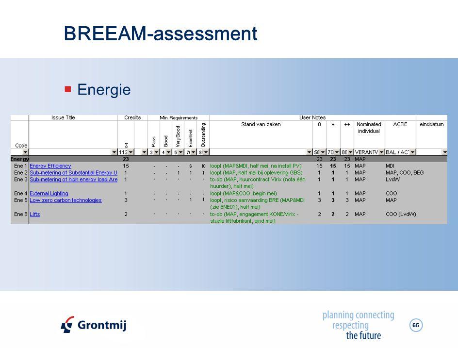 BREEAM-assessment Energie