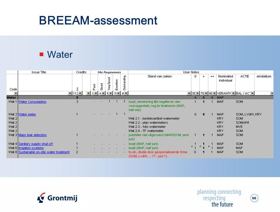 BREEAM-assessment Water
