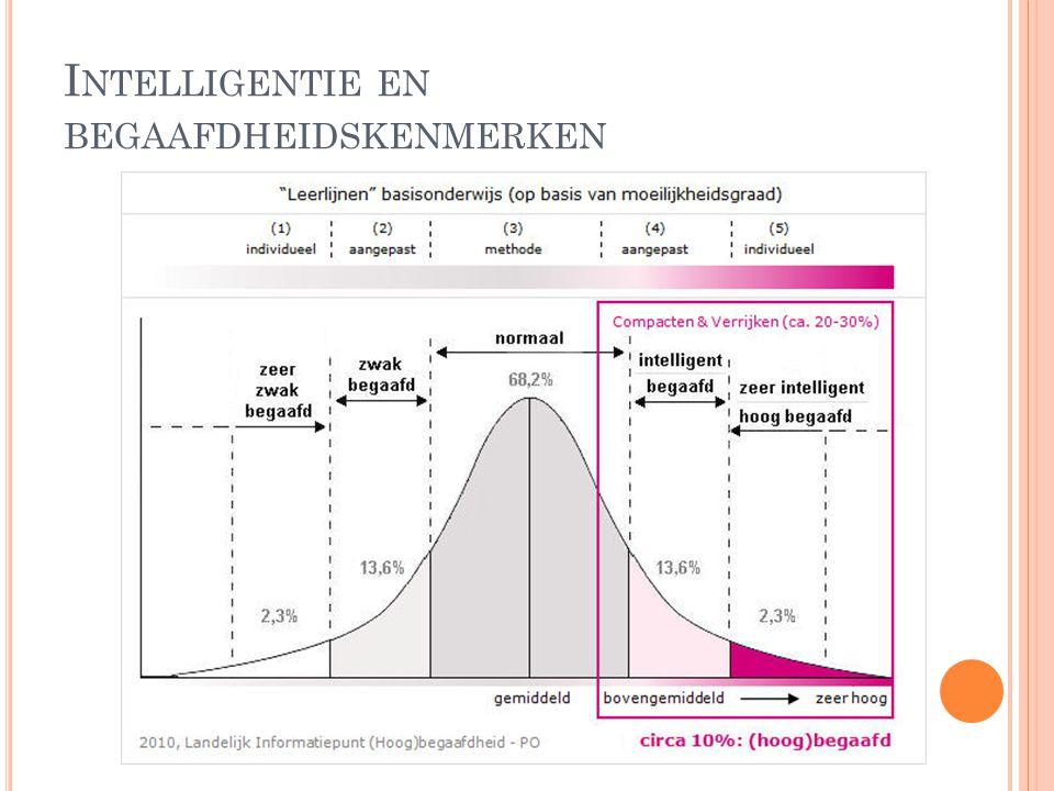 Intelligentie en begaafdheidskenmerken