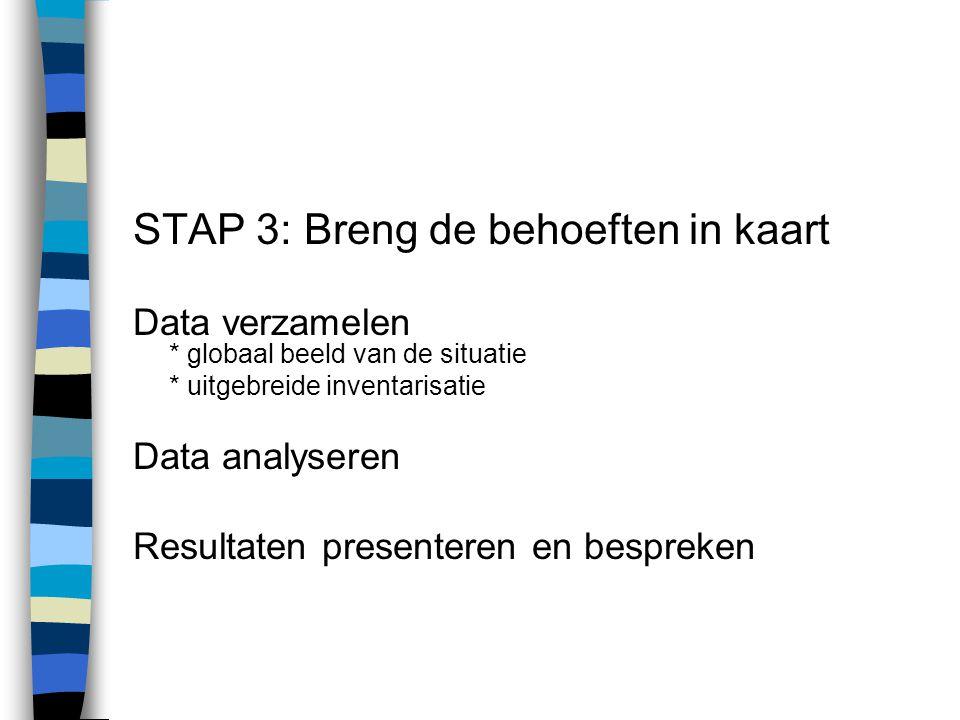 STAP 3: Breng de behoeften in kaart