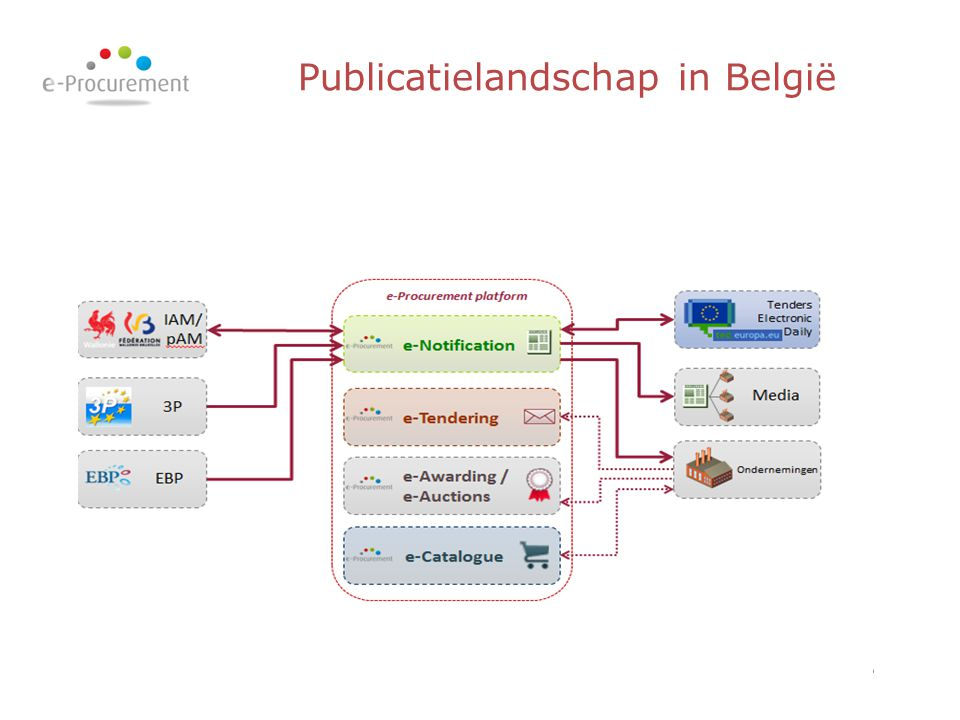 Publicatielandschap in België