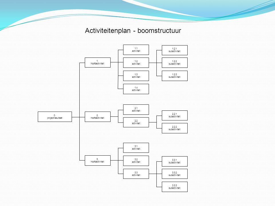 Activiteitenplan - boomstructuur