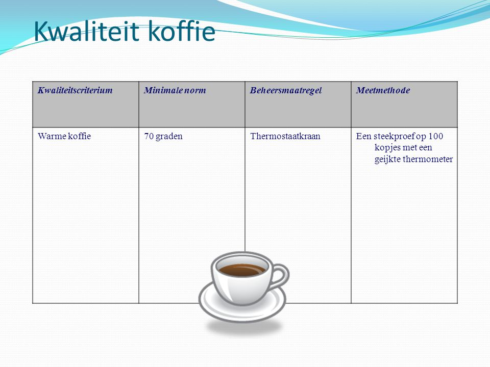 Kwaliteit koffie Kwaliteitscriterium Minimale norm Beheersmaatregel