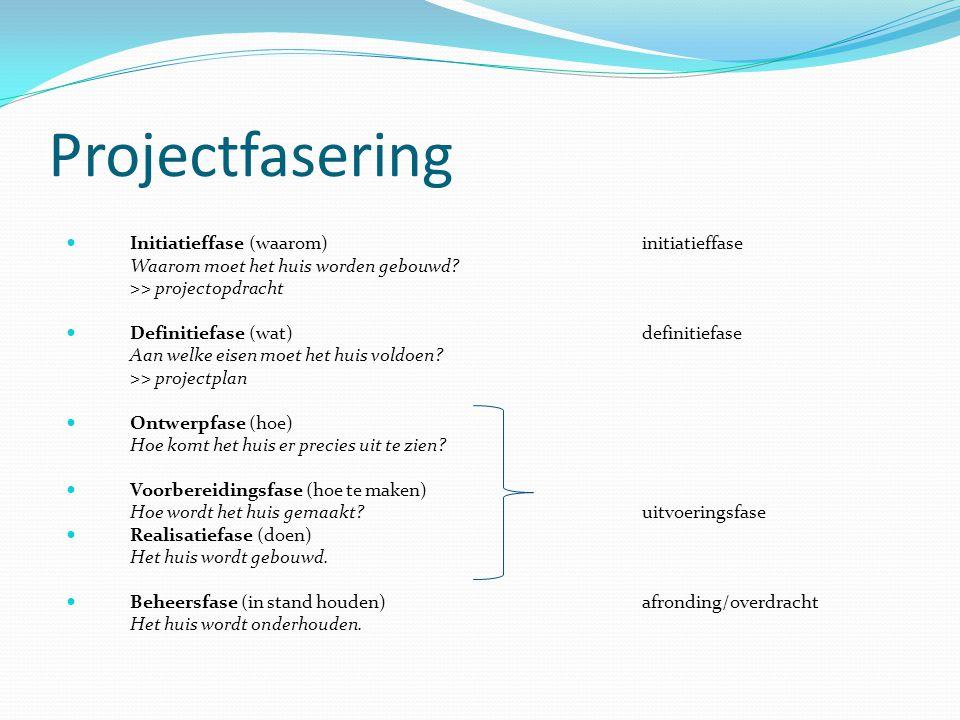 Projectfasering Initiatieffase (waarom) initiatieffase