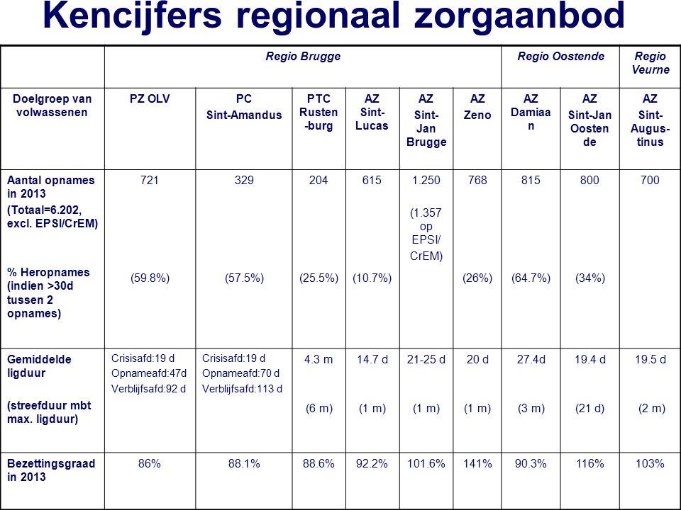 Kencijfers regionaal zorgaanbod