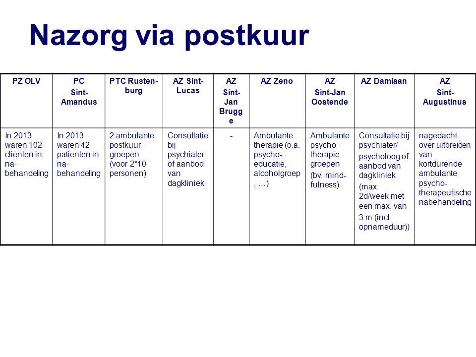 Nazorg via postkuur PZ OLV PC Sint-Amandus PTC Rusten-burg