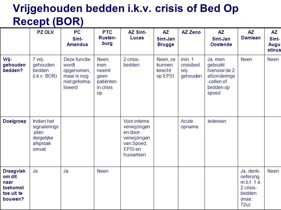 Vrijgehouden bedden i.k.v. crisis of Bed Op Recept (BOR)