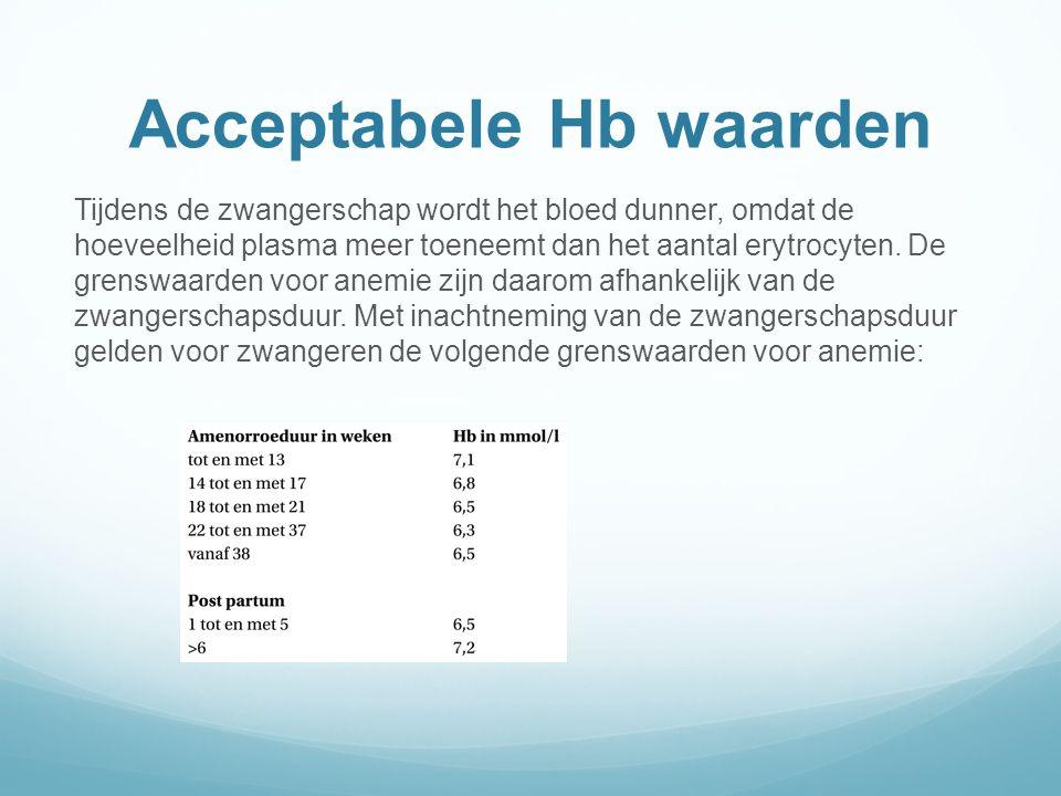 Acceptabele Hb waarden
