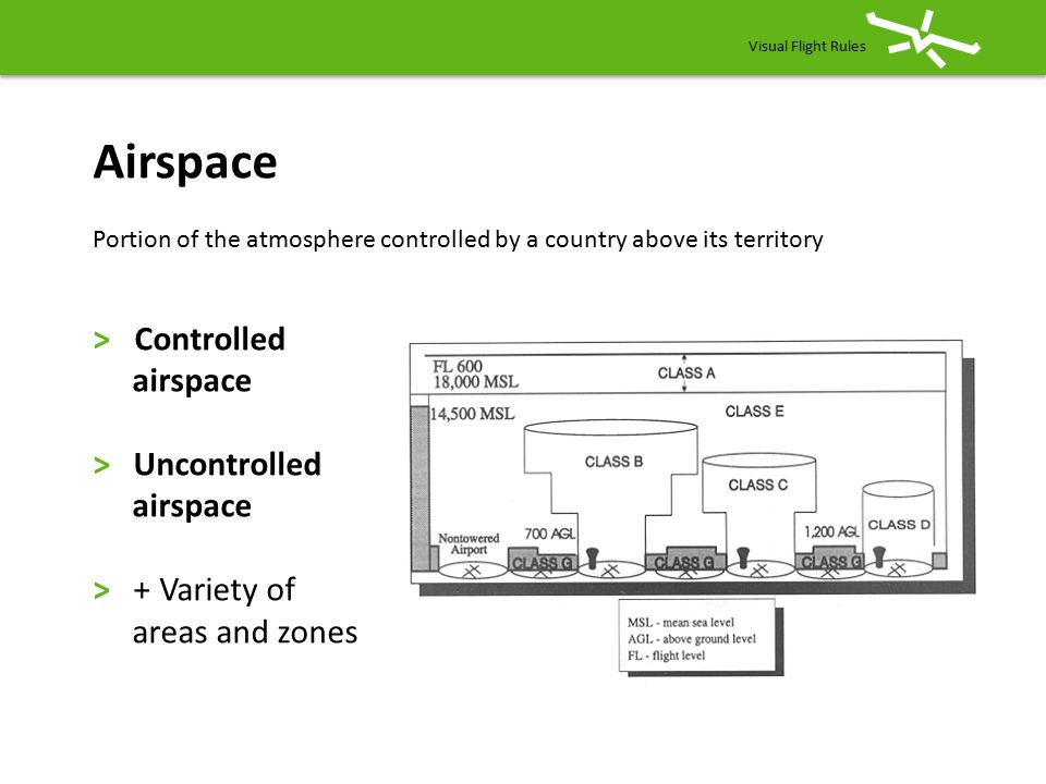 Airspace airspace > Uncontrolled > + Variety of areas and zones