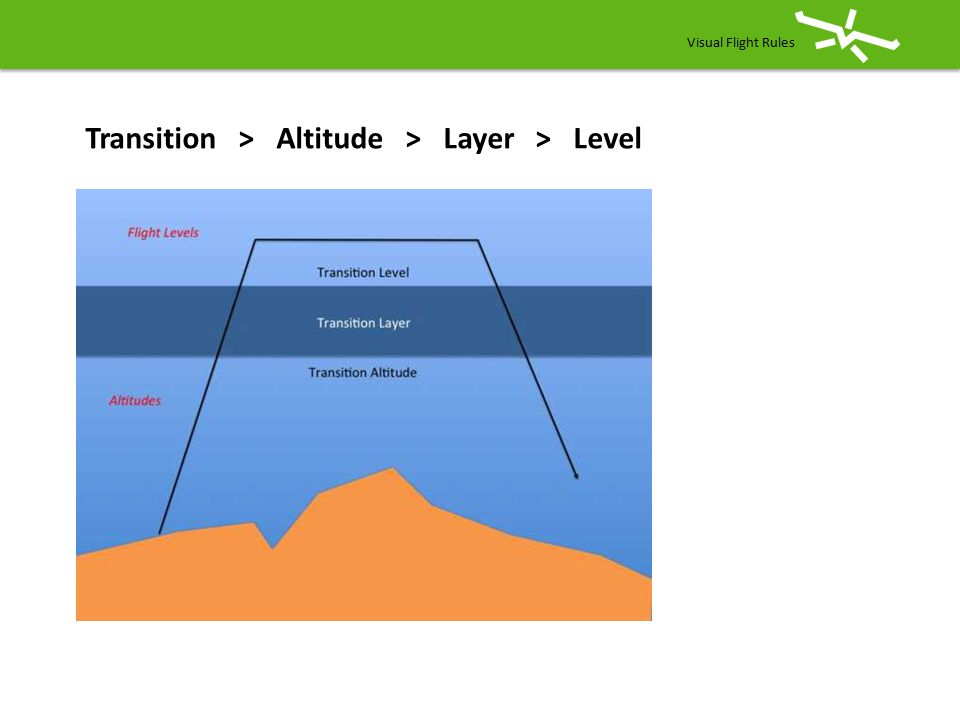 Transition > Altitude > Layer > Level