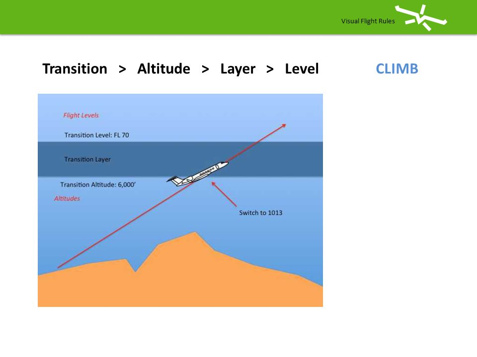 Transition > Altitude > Layer > Level CLIMB