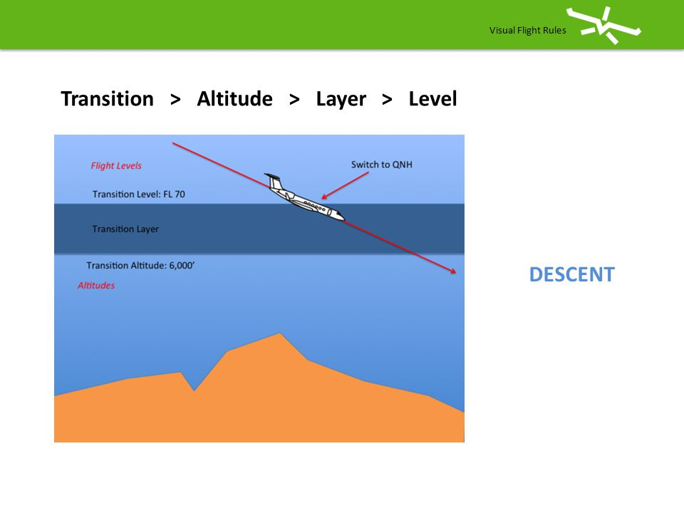 Transition > Altitude > Layer > Level DESCENT