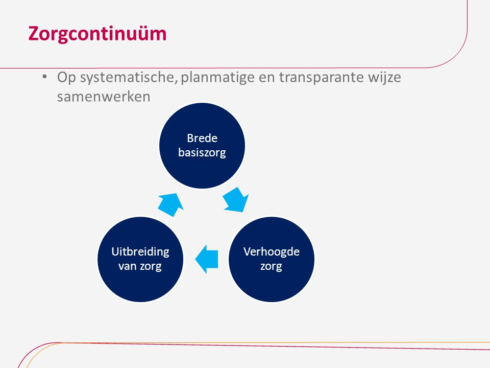 Zorgcontinuüm Op systematische, planmatige en transparante wijze samenwerken. Brede basiszorg. Verhoogde zorg.