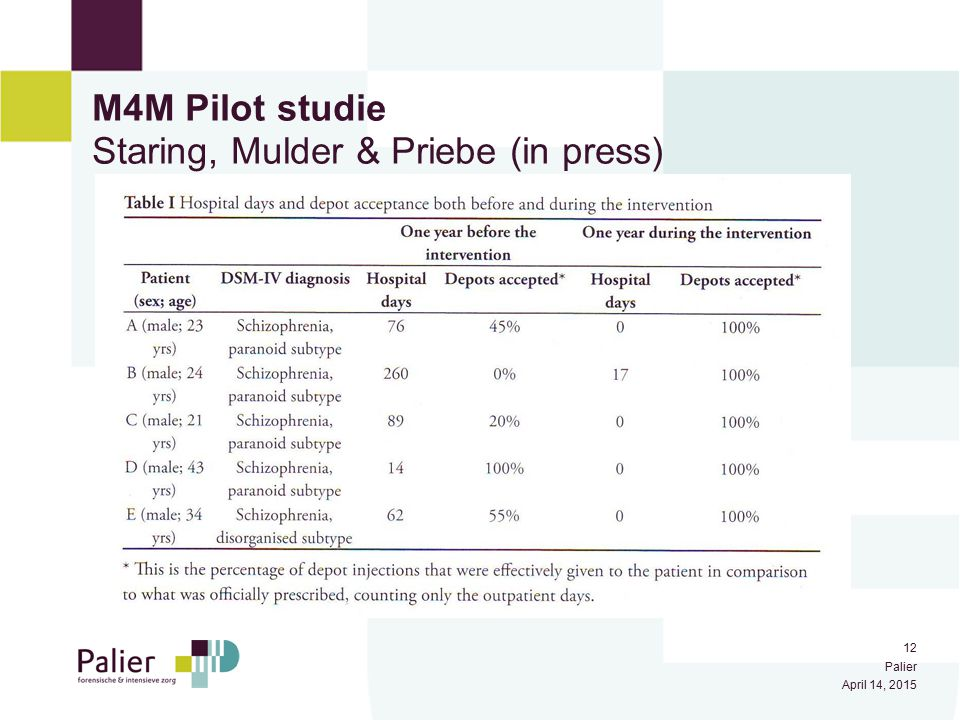 M4M Pilot studie Staring, Mulder & Priebe (in press)