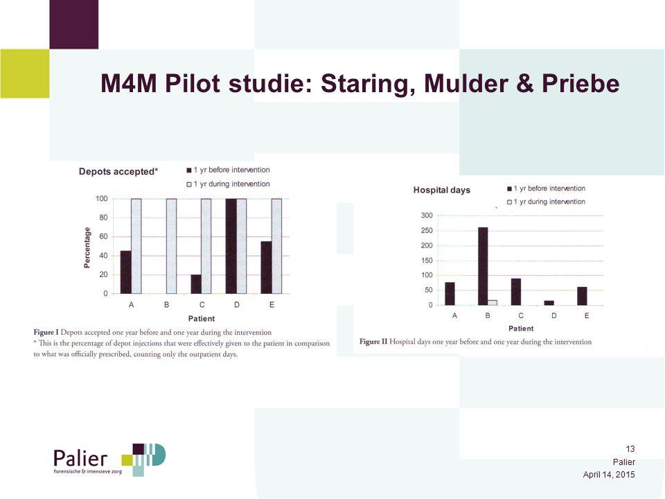 M4M Pilot studie: Staring, Mulder & Priebe