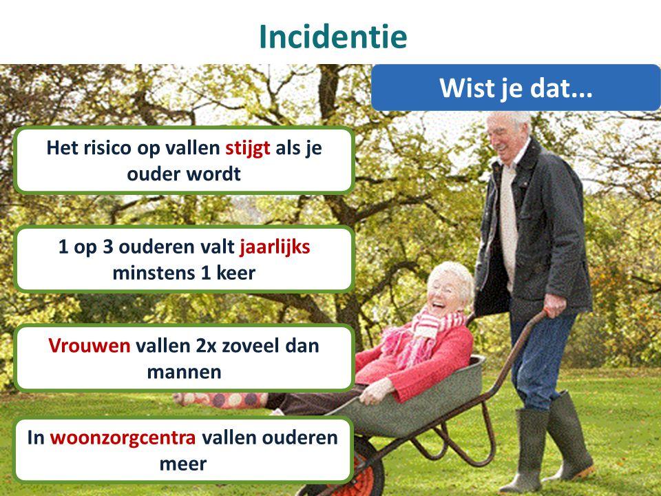Incidentie Wist je dat... Het risico op vallen stijgt als je ouder wordt. 1 op 3 ouderen valt jaarlijks minstens 1 keer.