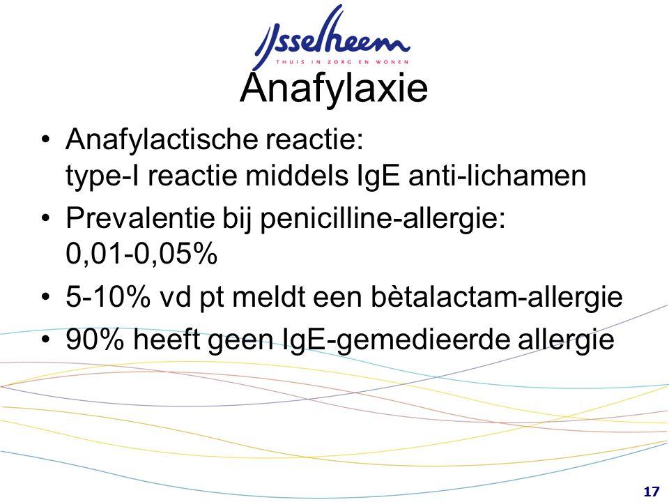 Anafylaxie Anafylactische reactie: type-I reactie middels IgE anti-lichamen. Prevalentie bij penicilline-allergie: 0,01-0,05%