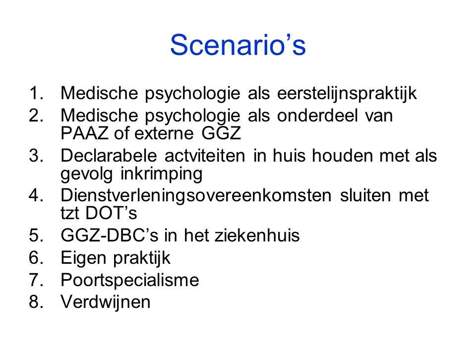 Scenario's Medische psychologie als eerstelijnspraktijk