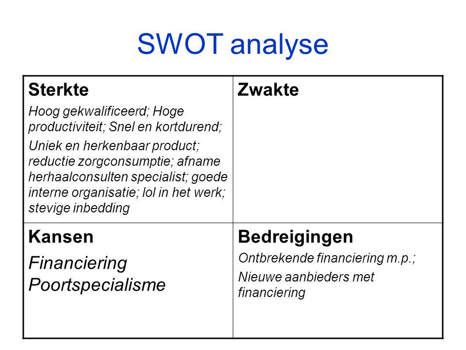 SWOT analyse Sterkte Zwakte Kansen Financiering Poortspecialisme