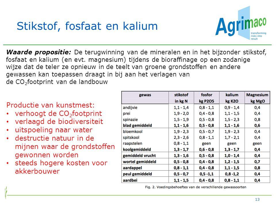 Stikstof, fosfaat en kalium