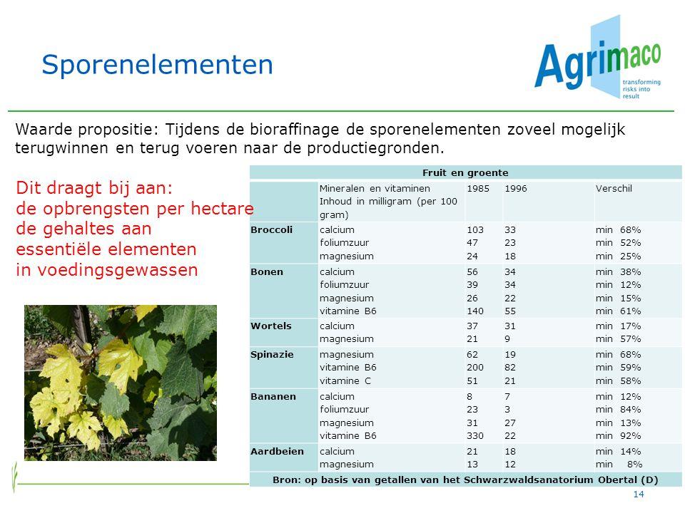 Bron: op basis van getallen van het Schwarzwaldsanatorium Obertal (D)