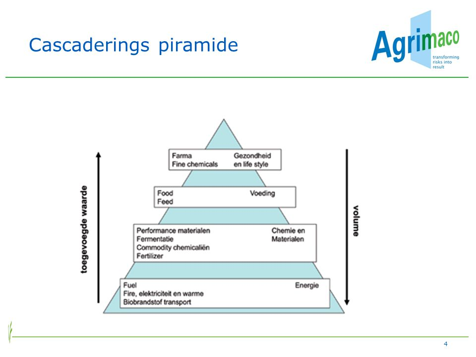 Cascaderings piramide