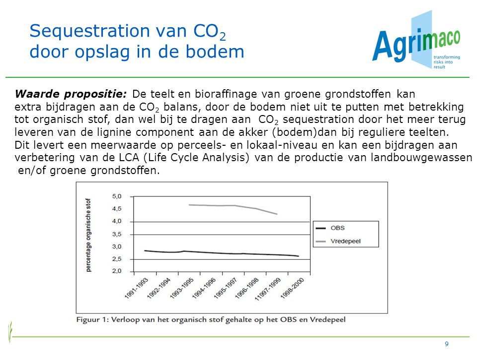 Sequestration van CO2 door opslag in de bodem