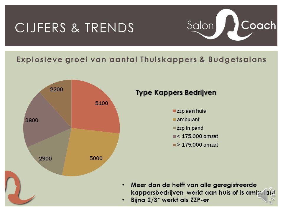 Cijfers & Trends Explosieve groei van aantal Thuiskappers & Budgetsalons. Meer dan de helft van alle geregistreerde.