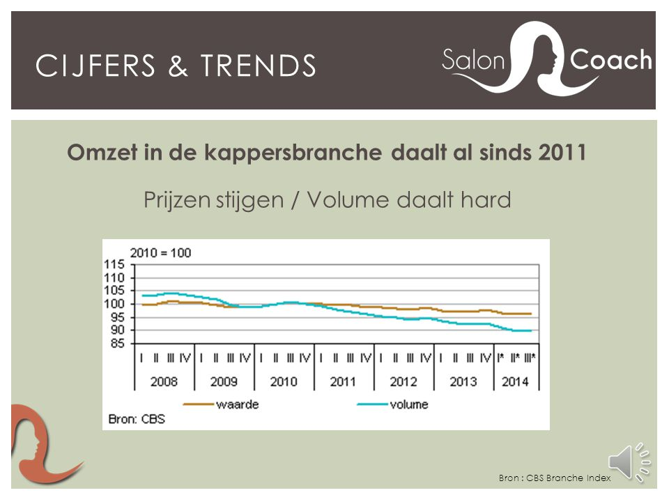 Omzet in de kappersbranche daalt al sinds 2011