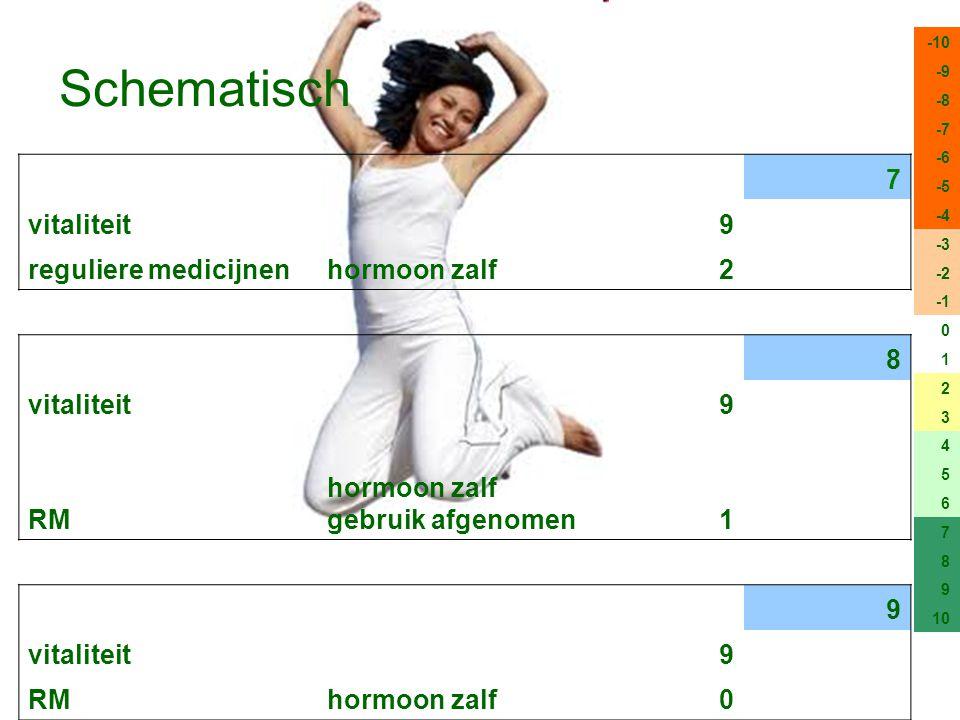 Schematisch 7 vitaliteit 9 reguliere medicijnen hormoon zalf 2 8 RM