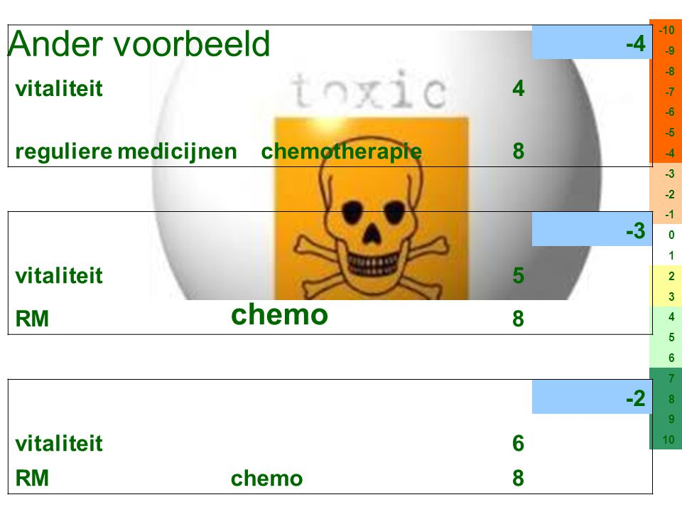 Ander voorbeeld chemo -4 vitaliteit 4 reguliere medicijnen