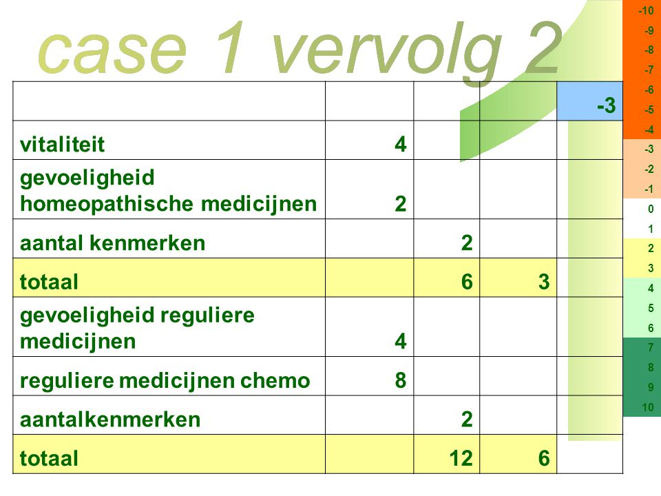 gevoeligheid homeopathische medicijnen 2 aantal kenmerken totaal 6 3