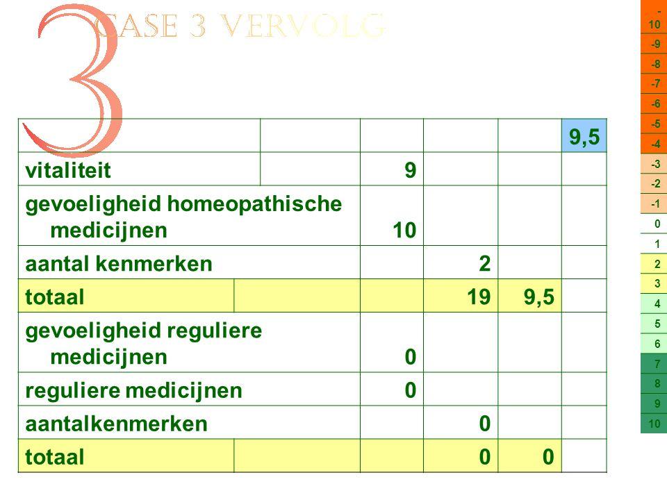 gevoeligheid homeopathische medicijnen 10 aantal kenmerken 2 totaal 19
