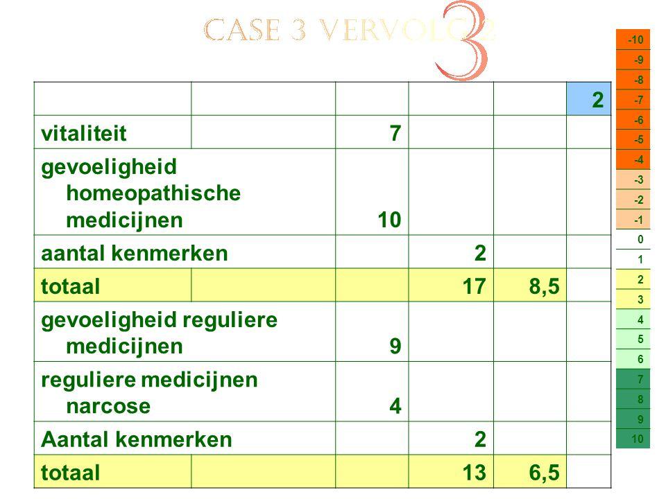 gevoeligheid homeopathische medicijnen 10