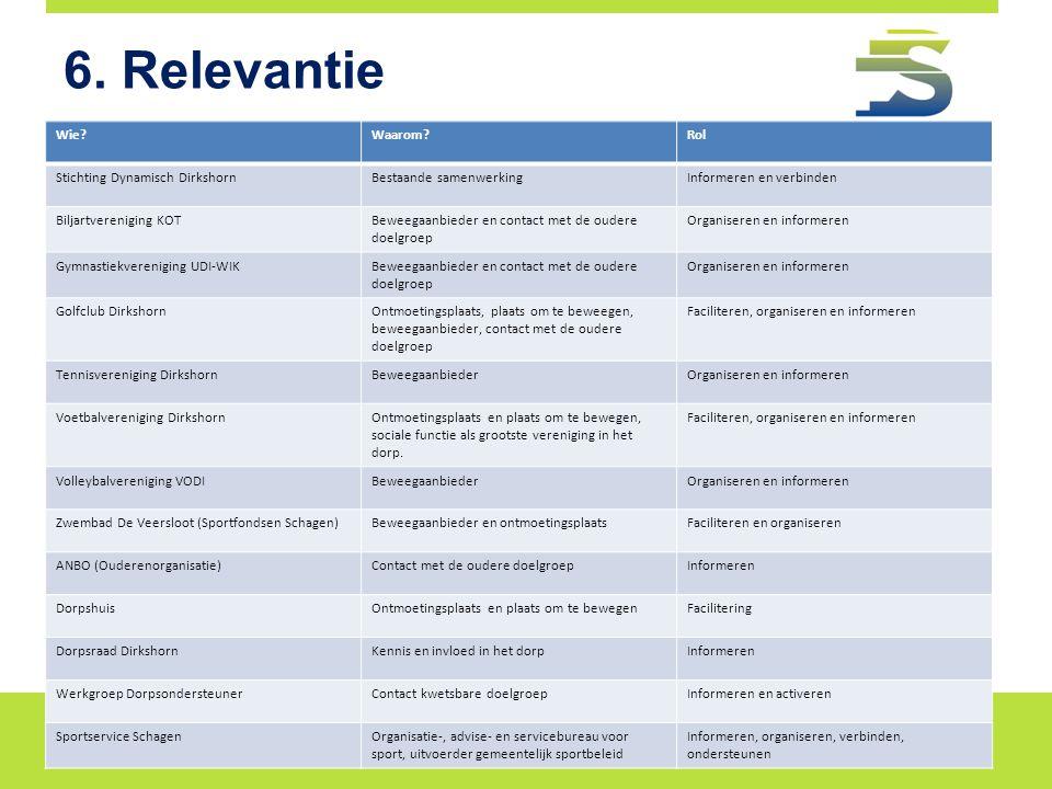 6. Relevantie Wie Waarom Rol Stichting Dynamisch Dirkshorn