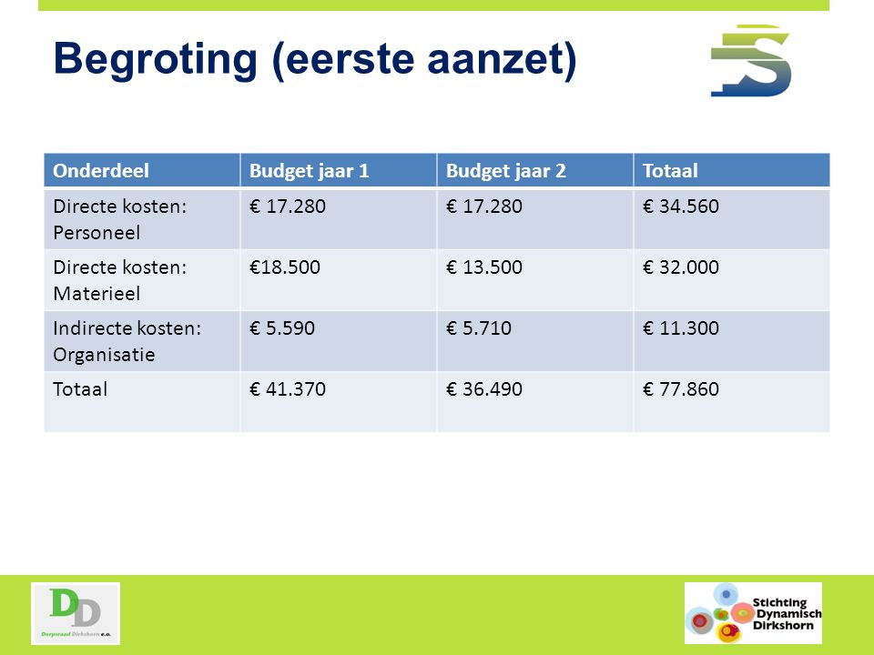 Begroting (eerste aanzet)