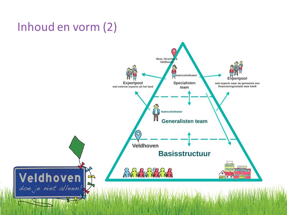 Inhoud en vorm (2) Basisstructuur belangrijk fundament piramide