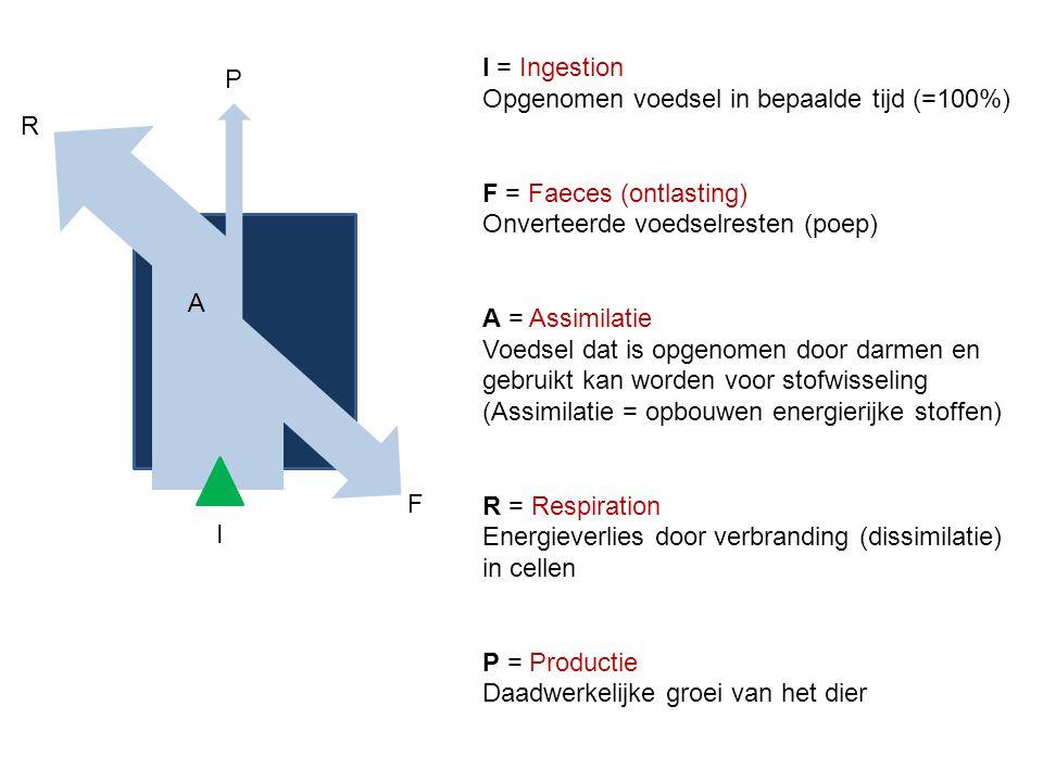 I = Ingestion Opgenomen voedsel in bepaalde tijd (=100%) F = Faeces (ontlasting) Onverteerde voedselresten (poep)