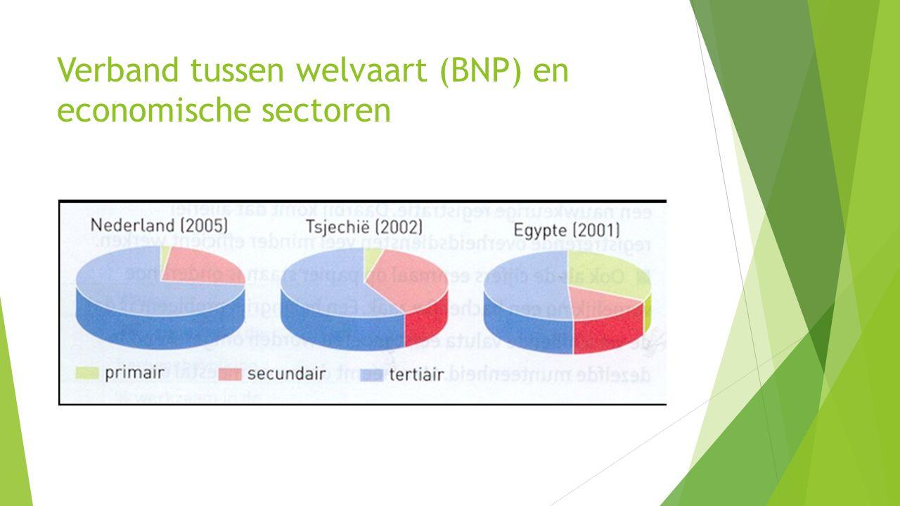 Verband tussen welvaart (BNP) en economische sectoren